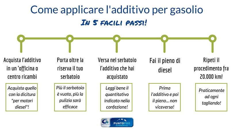 additivo per gasolio come applicare